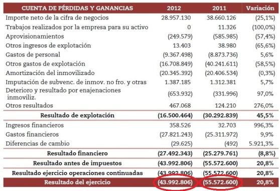La cuenta de pérdidas y ganancias cifra en 43.992.806 millones de euros el agujero económico de 2012.